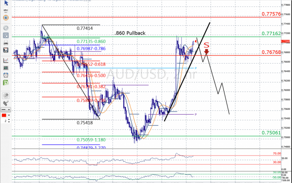 AUD/USD UN-HIT: Monthly target tells tale of overbought market