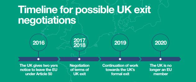 Brexit timeline Forex