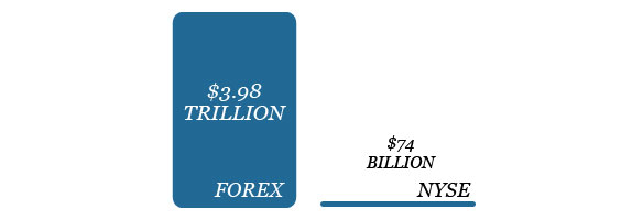 Forex Investment vs NYSE