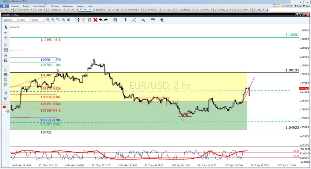 EUR/USD 2-hour update 4-20-17