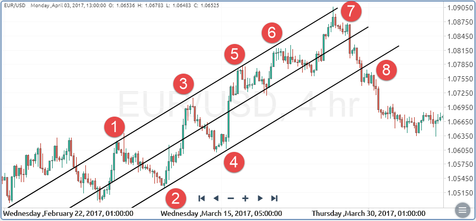 Forex Channel Chart