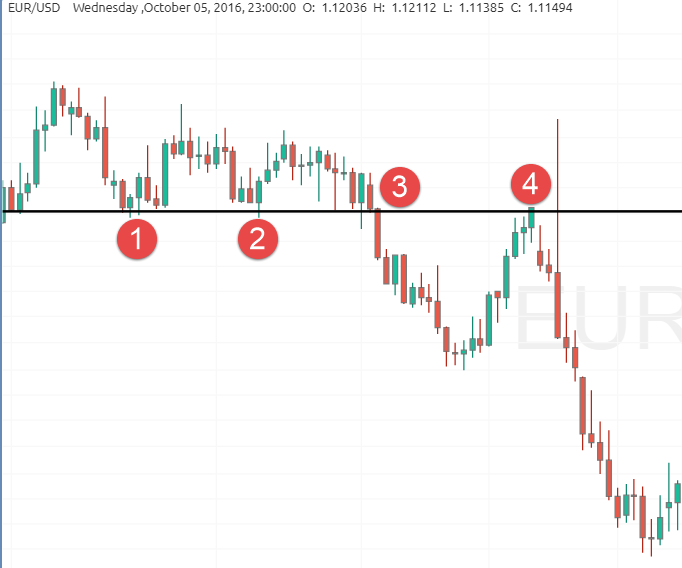Suport and Resistance example forex chart