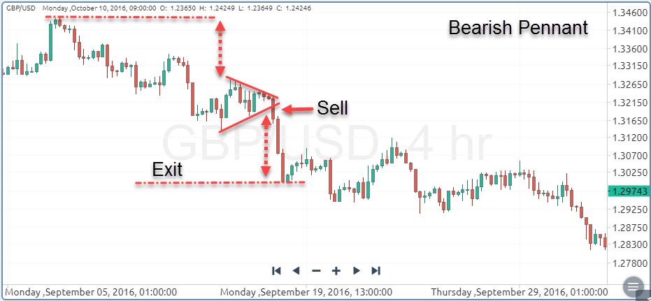 Bearish Pennant Chart