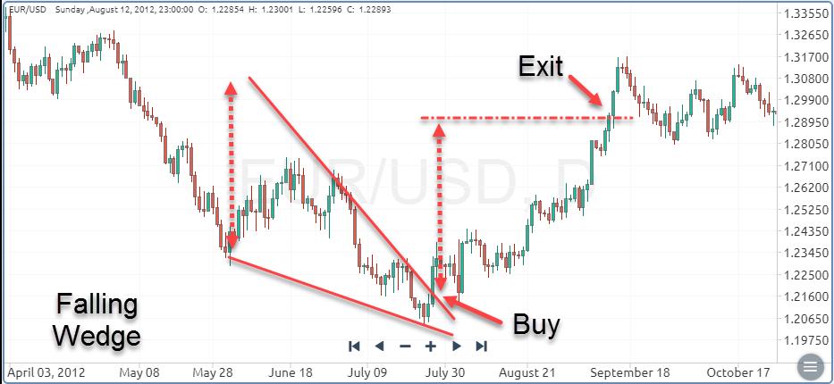 Falling Wedge Chart