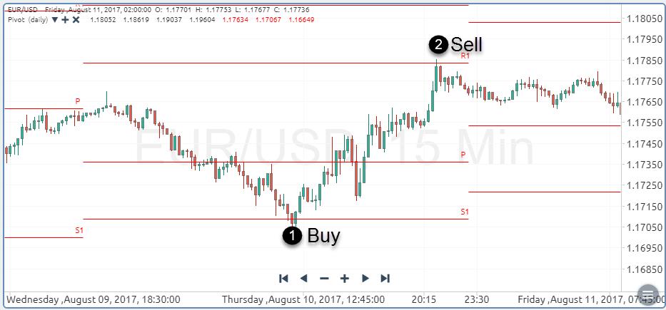 Pivot Point Range Trading