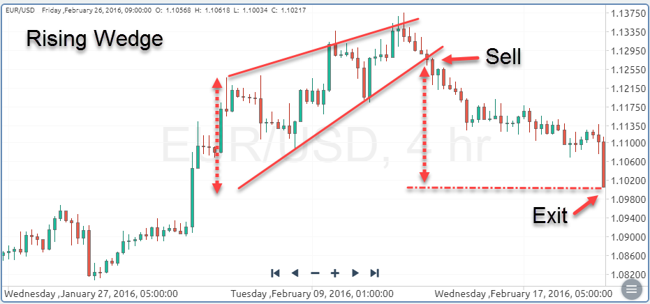 Rising Wedge Chart