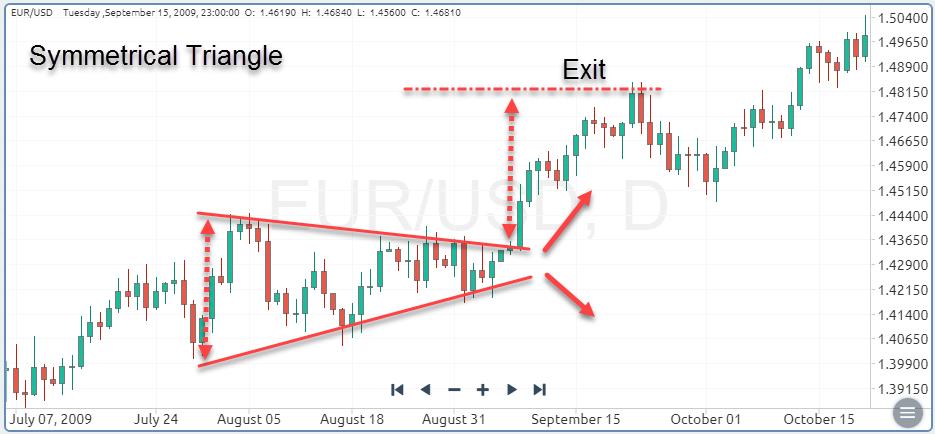Symmetrical Triangle Chart