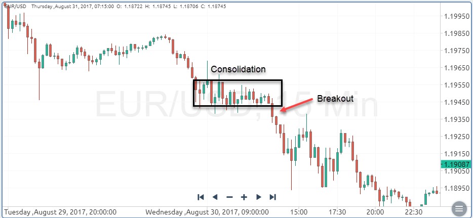 Continuations Breakouts