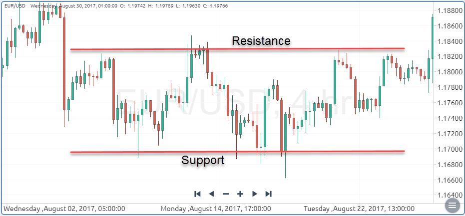 Range Bound Market
