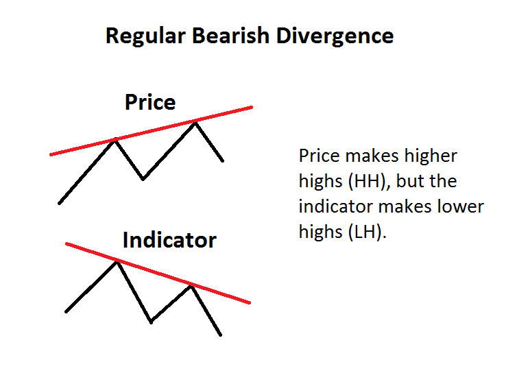 Regular Bearish Divergence