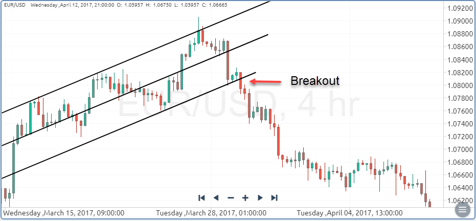 How to Trade Breakouts in the Forex Market | ForexTips