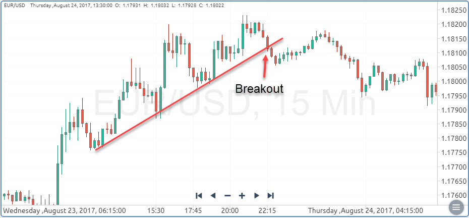 Trading Breakouts with Trendlines