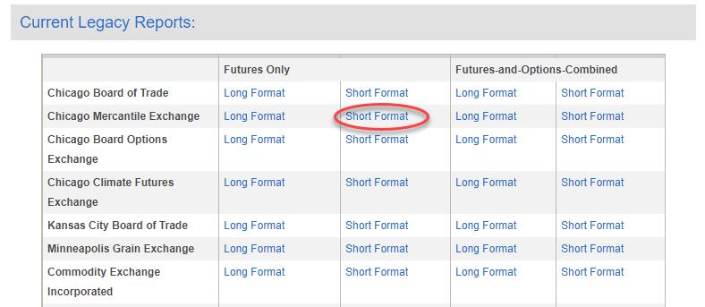 CFTC Market Sentiment