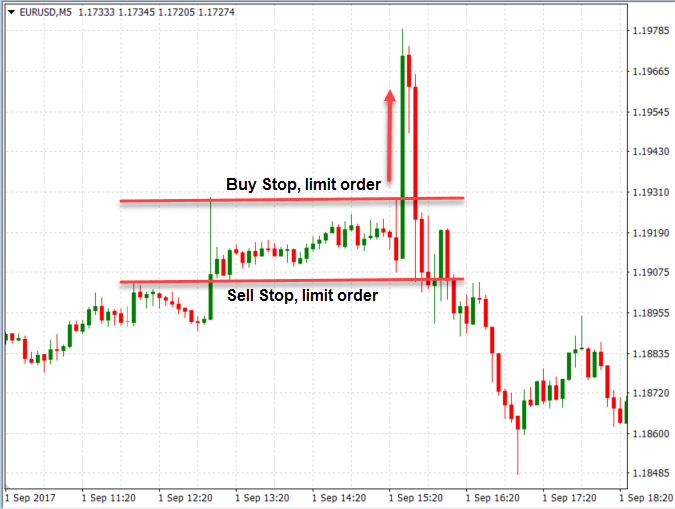 How to Trade the News in the Forex Market
