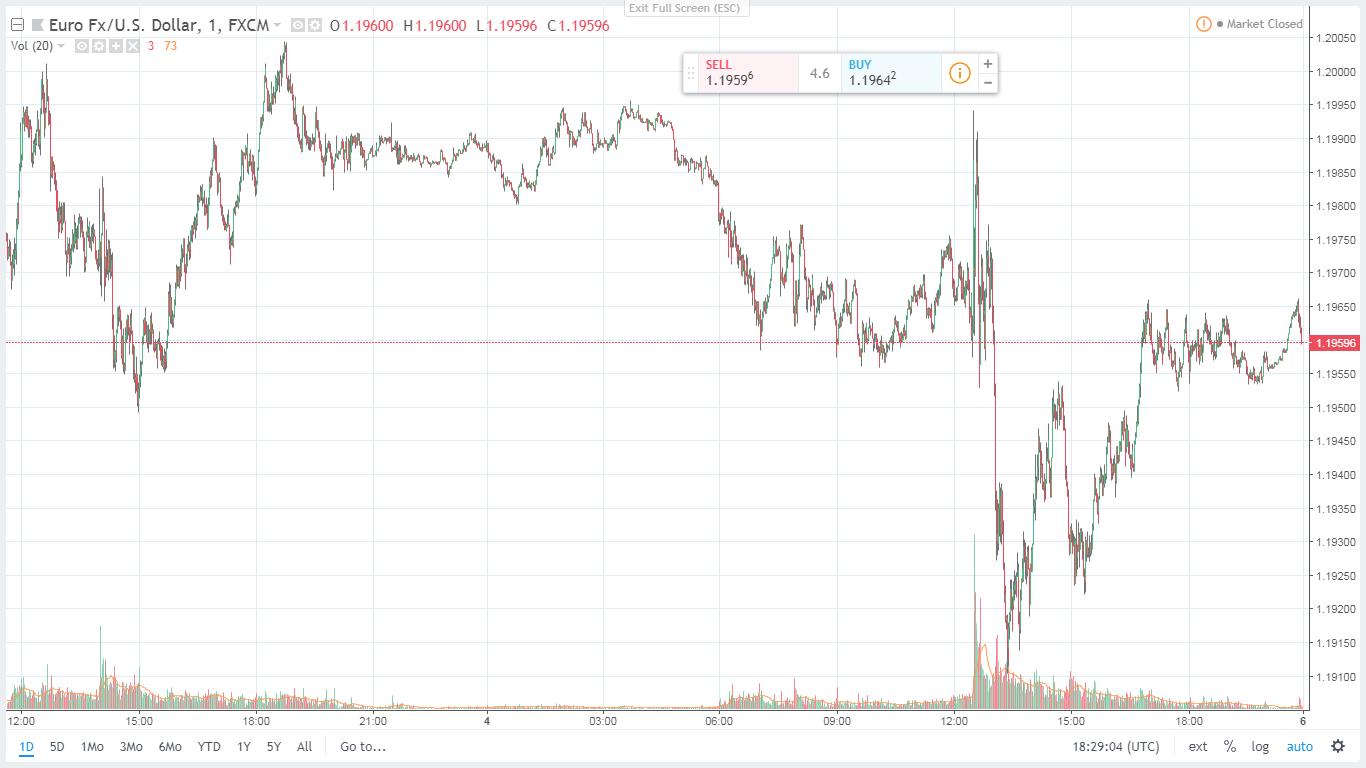 USD/EUR Chart May 7 2018