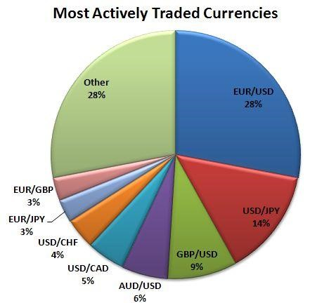Global daily trading volume forex