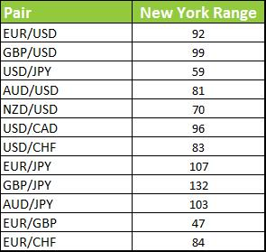 Forex pairs with highest daily range 2020