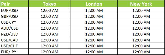 London session forex est