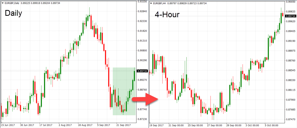Bitcoin trading time frame 15 minute hour