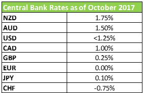 Currency Interest Rate Table Forextips