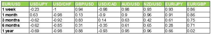 Currency Pairs Correlation Table