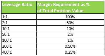 Margin Leverage Chart